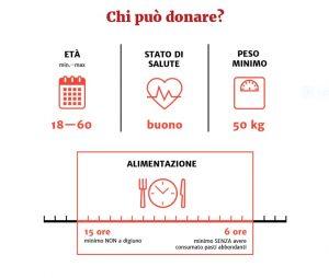 Donare il sangue a Milano