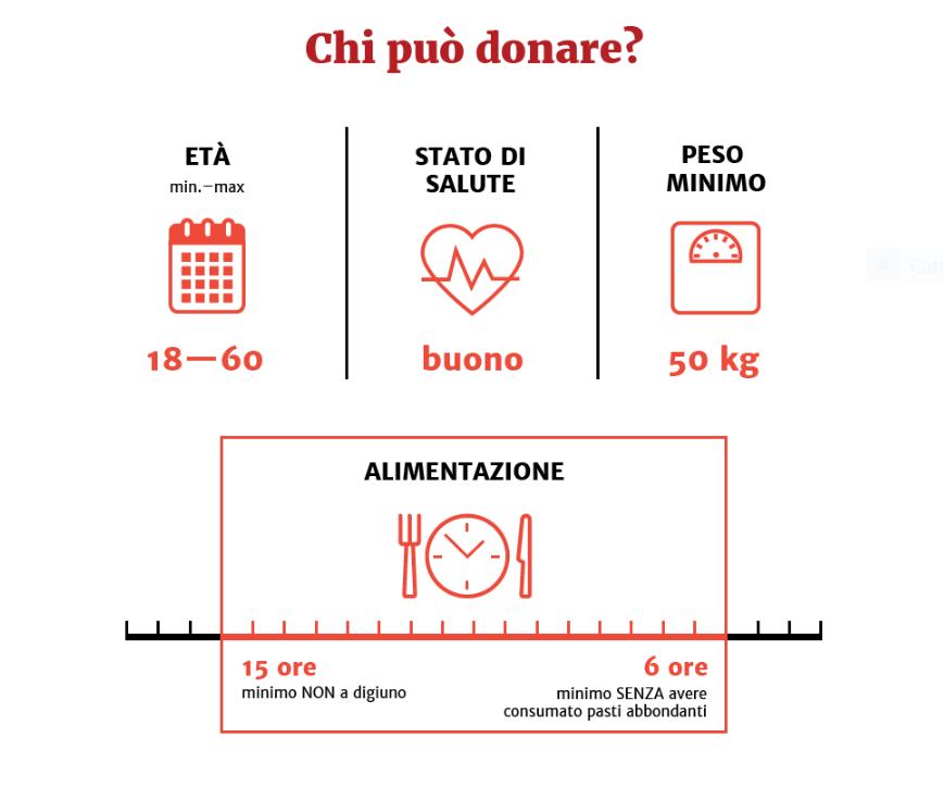 come donare il sangue a Milano